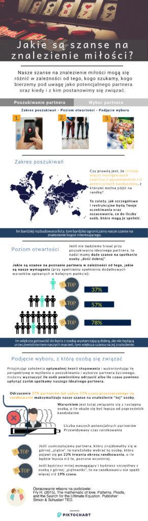 Infografika: Jakie są szanse na znalezienie miłości