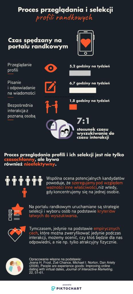 Infografika Proces przegladania i selekcji profili na portalu randkowy