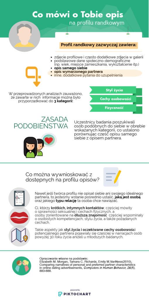 Infografika: Co mówi o Tobie opis na portalu randkowym