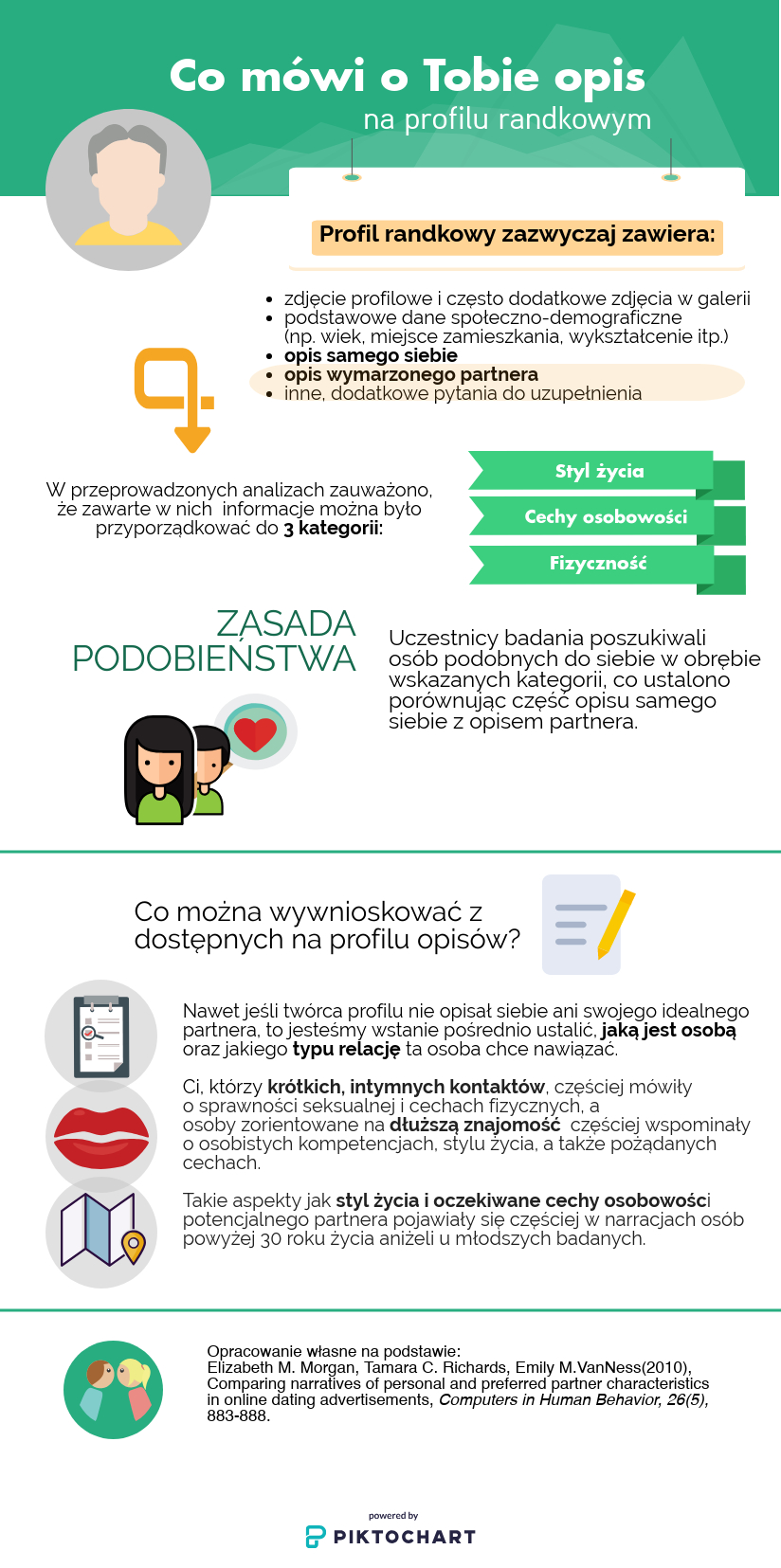 Infografika strony randkowej Speed ​​Dating Boston 20s