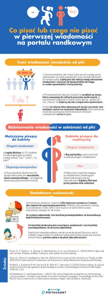 Infografika: Co pisać lub czego nie pisać w pierwszej wiadomości