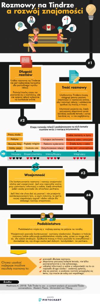 Infografika na temat prowadzenia rozmowy na Tinderze